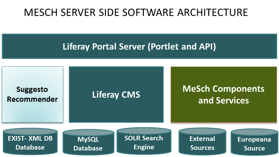 Overview of the meSch server side software architecture
