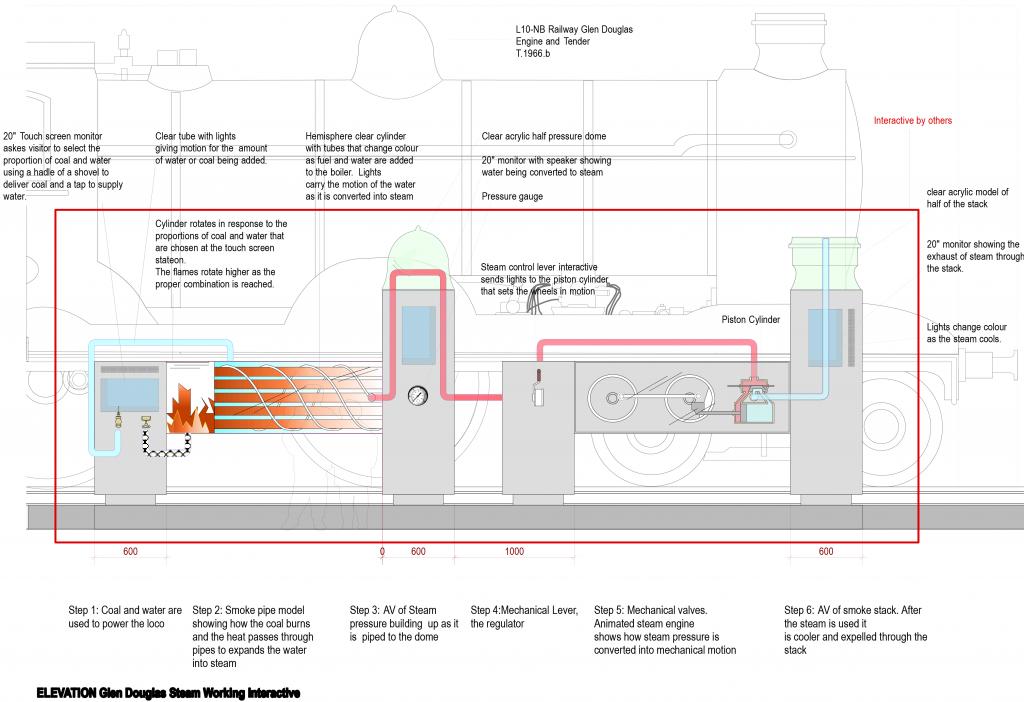 2D design drawing for the Glen Douglas locomotive hybrid interactive exhibit