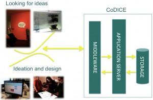 codiceArchitecture